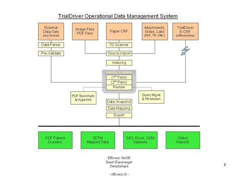 operational workflow operational workflow 28 images continuous improvement