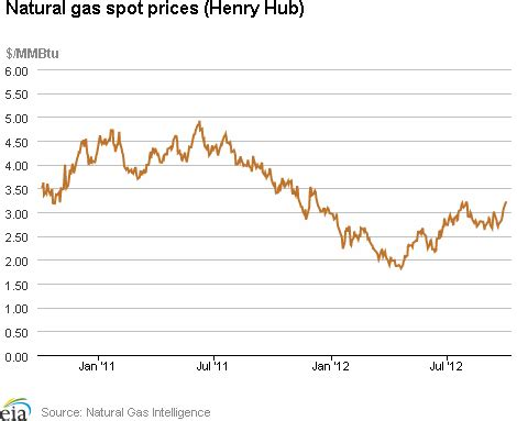 the crude oil trader: eia natural gas weekly update for