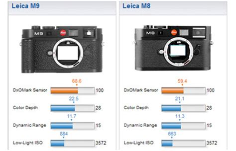 dxomark review for the leica m9 dxomark