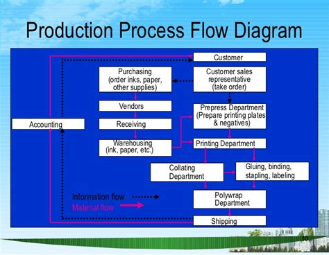 process strategy ppt bec doms