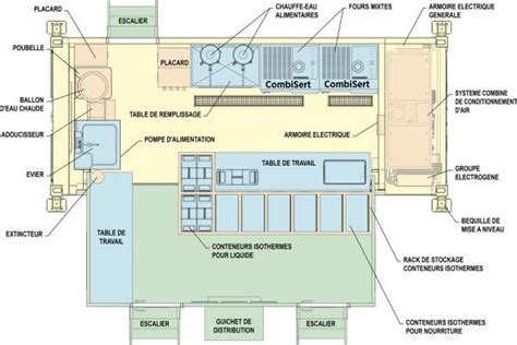 Layout Of Satellite Kitchen | march 233 military catering containers and vehicles