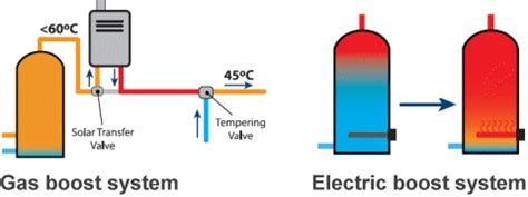 how a solar hot water system works energy matters