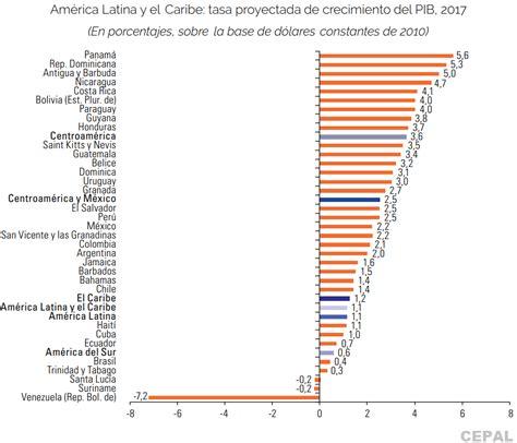 sueldos minimos 2016 en venezuela sueldos minimos en dolares paises latinoamericanos 2016