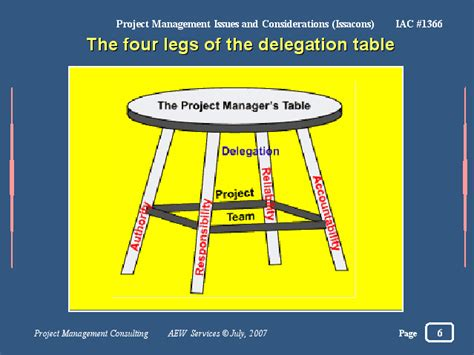 Of The Table by The Four Legs Of The Delegation Table