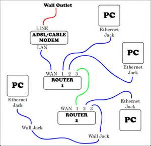 advanced home network design how to connect two wireless routers together apps directories