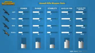 pubg keys best playerunknown s battlegrounds assault rifles comparison