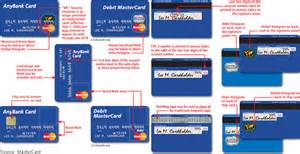 All cards must include a full color mastercard brand mark