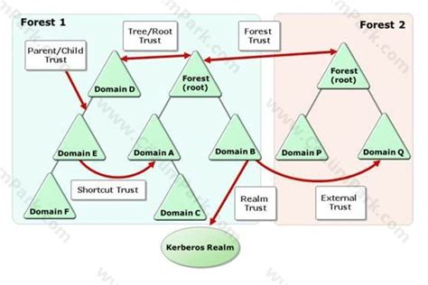 windows server active directory trust relationships