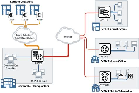 vpn tunnel visio stencil vpn tunnel visio stencil chromecast without