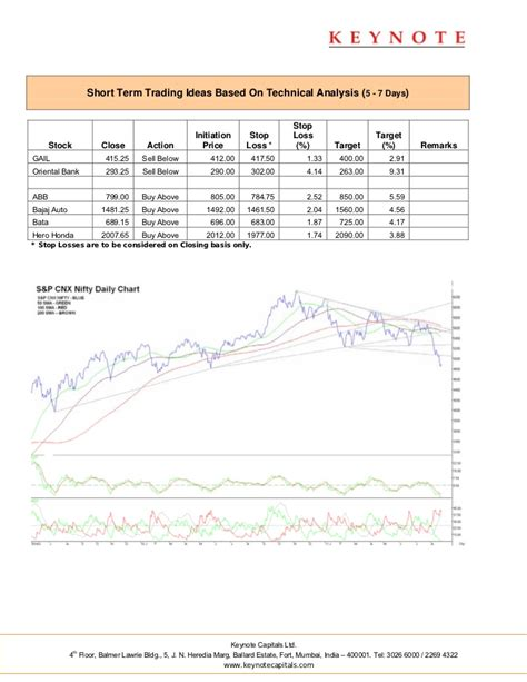 keynote technical themes keynote technicals daily report 230811