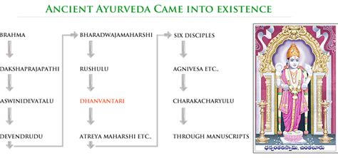 historic meaning origin and history of ayurveda ayurveda means the science