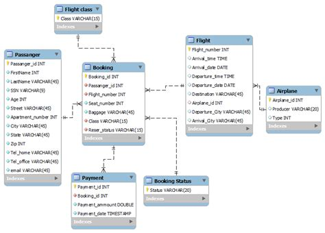 design guidelines for relational schema in dbms mysql unsure how to implement certain constraints and