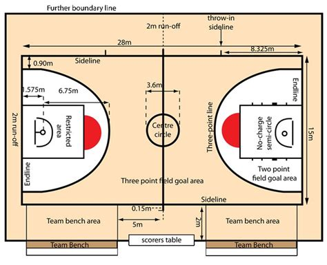 basketball court dimensions diagram basketball court plans dimension search work