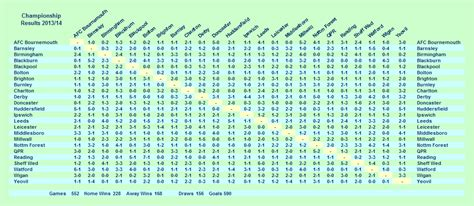 Interactive Excel Spreadsheet by Millwall Season 13 14 Stats