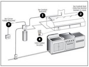 Commercial Kitchen Exhaust Hood Design Kitchen Systems Www Buckeyefire Com Buckeye Fire