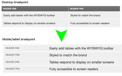 drupal theme table add class to row responsive tables filter drupal org