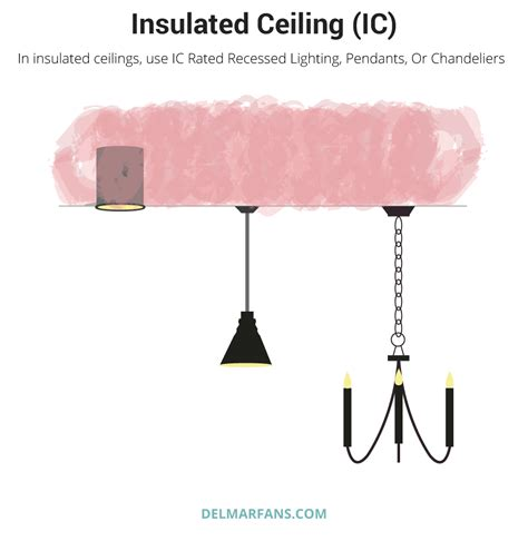 Recessed Lighting Insulated Ceiling Recessed Lighting Guide
