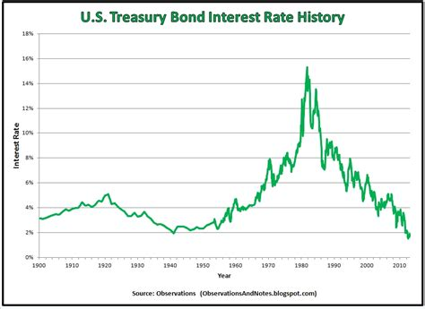 united states how do historically low interest rates observations 100 years of treasury bond interest rate history