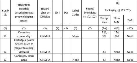 49 cfr hazmat table what is an other regulated material orm d