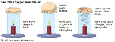 Partial Vacuum Takes Oxygen From The Air Encyclopedia