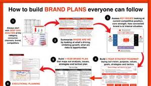 brand management plan template looking for an ideal brand plan format here is ours