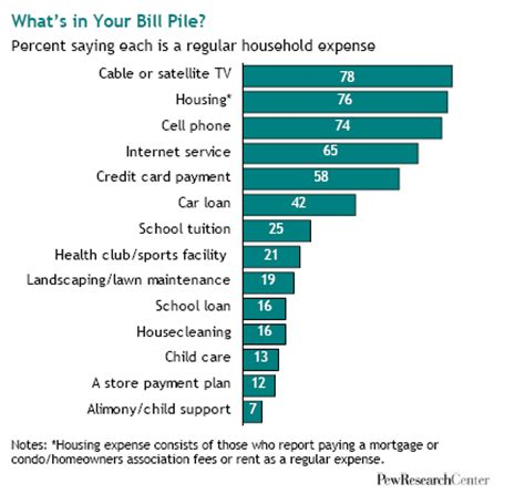 what americans pay for – and how | pew research center