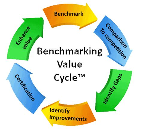 bench marking benchmark your contact center