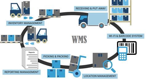 arka warehouse management system wms software open source