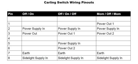carling switch wiring diagram wiring diagram and