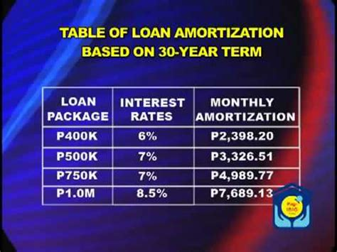 pag ibig loans housing loan pag ibig fund housing loan seminar part 2 youtube