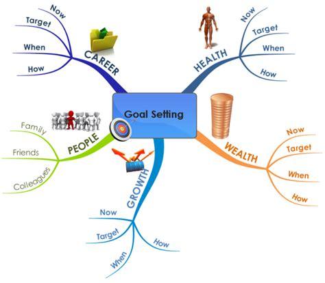 Business Goal Setting Mind Map Biggerplate Goals Mind Map Template