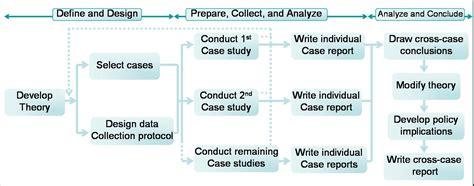 pattern matching case study case study research 25apr jib advanced qualitative research