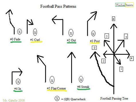 football tree football passing tree routes grosir baju surabaya