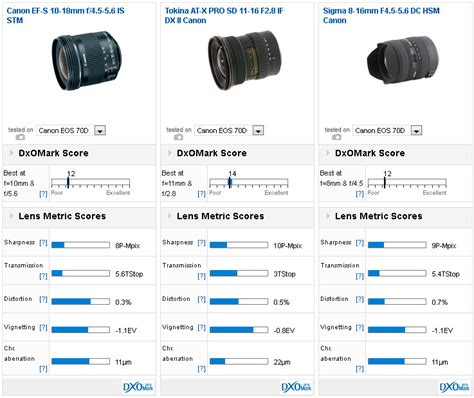 Lensa Canon 10 18mm F 4 5 5 6 Is canon ef s 10 18mm f 4 5 5 6 is stm dxomarked and it