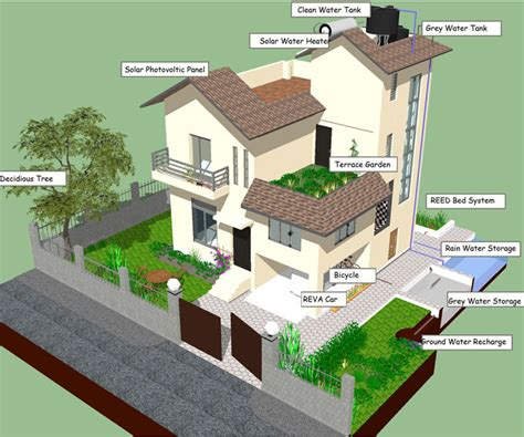 green home design news green homes project federation of nepalese chambers of