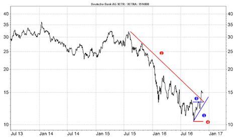 kursziel deutsche bank aktie deutsche bank aktie mit spannendem kursziel markteinblicke