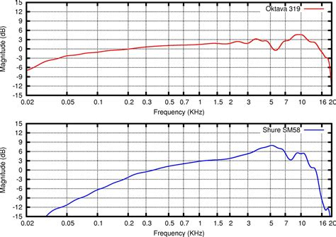 condenser microphone frequency response 6 things to consider when purchasing your next condenser microphone audiokorner