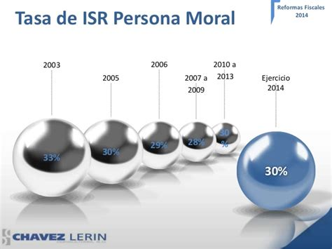 tasa isr 2016 personas fisicas search results for que tasa de isr 2016 tasa de persona moral en 2016 tasa de