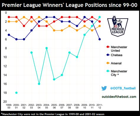 epl winners since 2000 calculating and comparing competitiveness in european