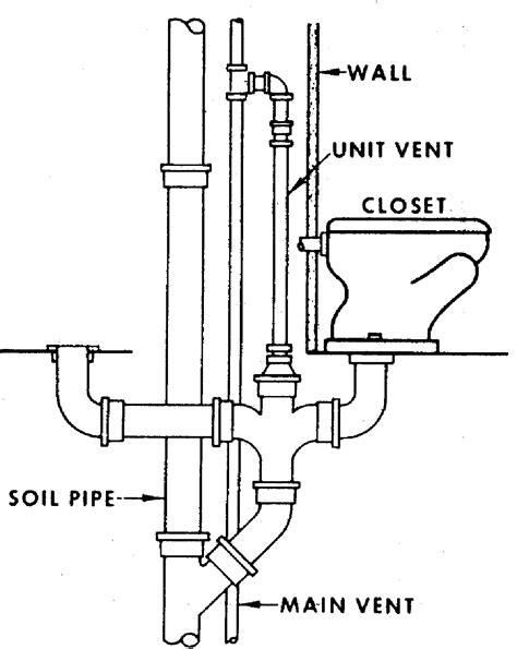 bathroom vent pipe clogged clear a clogged toilet diagram 1 800 flo diagram map of