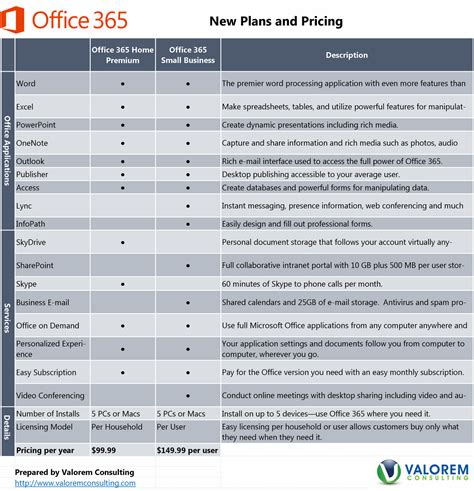 Office 365 Pricing Plans by Compare Office 365 Business Plans Report564 Web Fc2