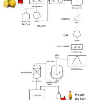gambar  diagram alir proses produksi jus buah industri