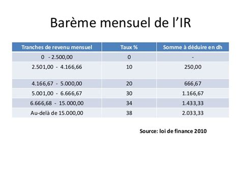 calcul salaire