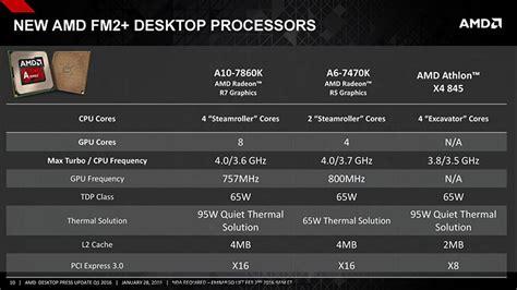 Processor Amd Athlon Ii X4 845 3 5ghz Fm2plus amd athlon x4 845 review relaxedtech