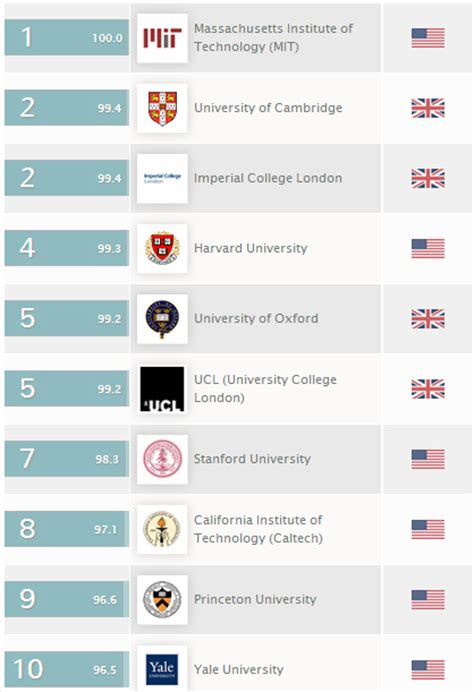 Mba Vs Ms Computer Science by Ms In Civil Engineering Universities In Usa Autos Post