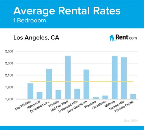 average 1 bedroom rent us average rental rates for a one bedroom apartment in los