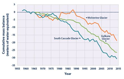 Time Changes In The U S A climate change indicators glaciers climate change