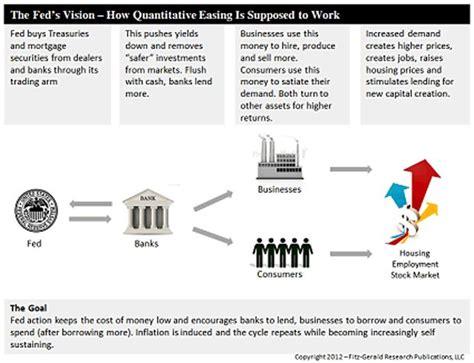 quantitative easing diagram 21 best economics quantitative easing images on