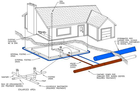 home sewer system design homecrack