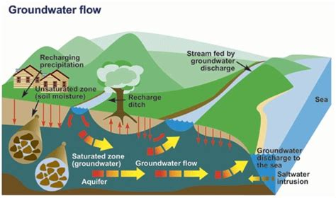 how is the water table where i live what exactly is groundwater contamination steemit